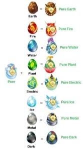 Các loại Dragon thuần khiết được lai tạo từ Pure: