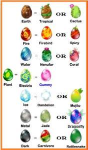 Các loại Dragon được lai tạo với Dragon Plant: